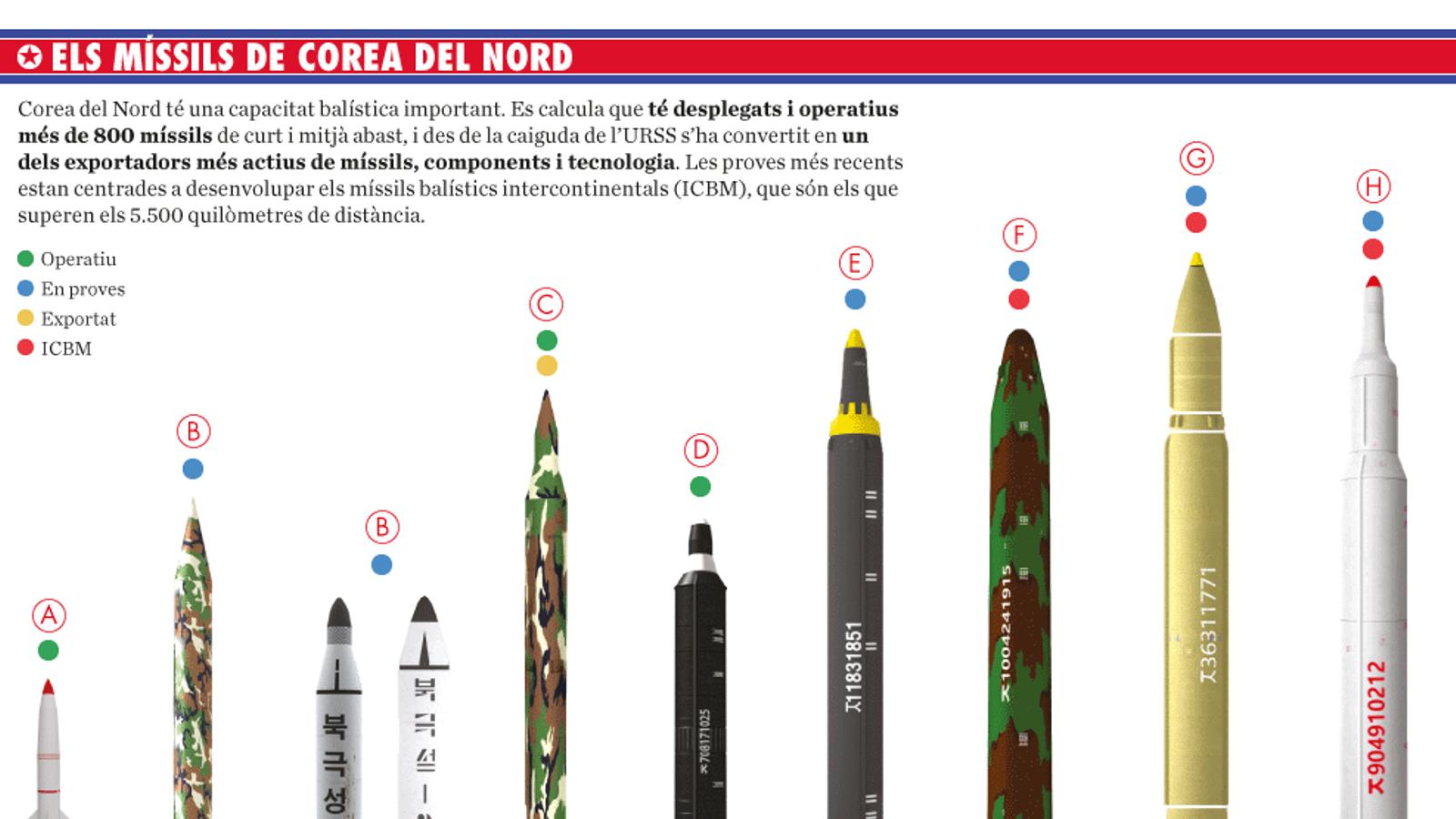 Infografia: L'arsenal nuclear de Corea del Nord