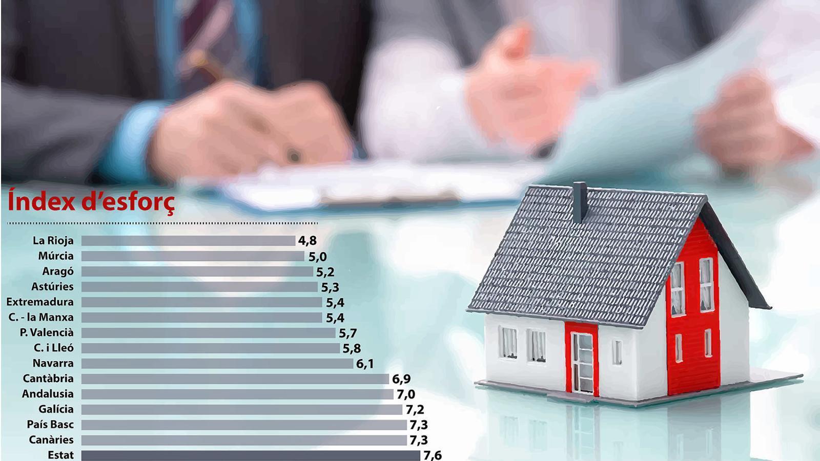 Els illencs destinam el sou de quasi 16 anys a pagar la casa