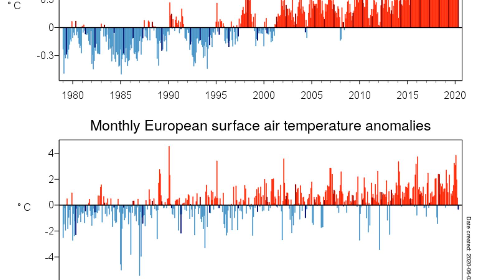 Al conjunt d'Europa, el mes de maig ha presentat una anomalia negativa de 0,3 graus