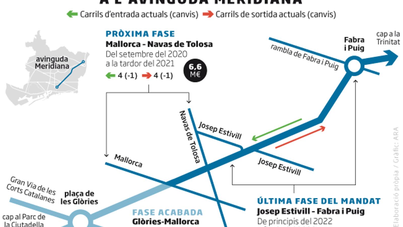 Barcelona eliminarà dos carrils de la Meridiana fins a Fabra i Puig