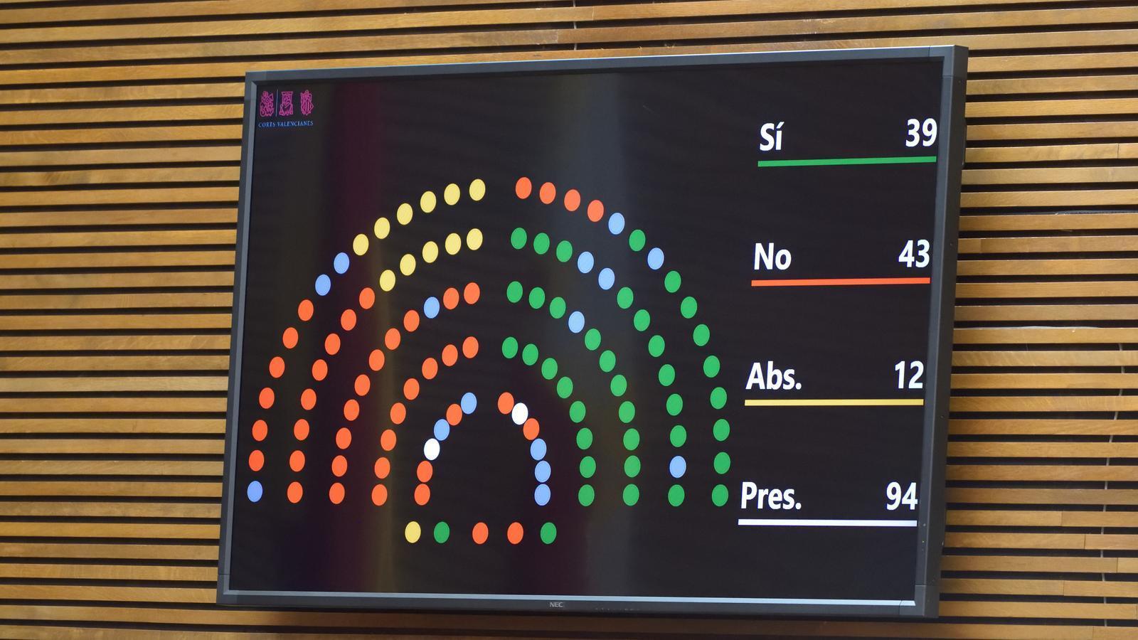 Resultat de la votació del debat de la llei d'acompanyament dels pressupostos.