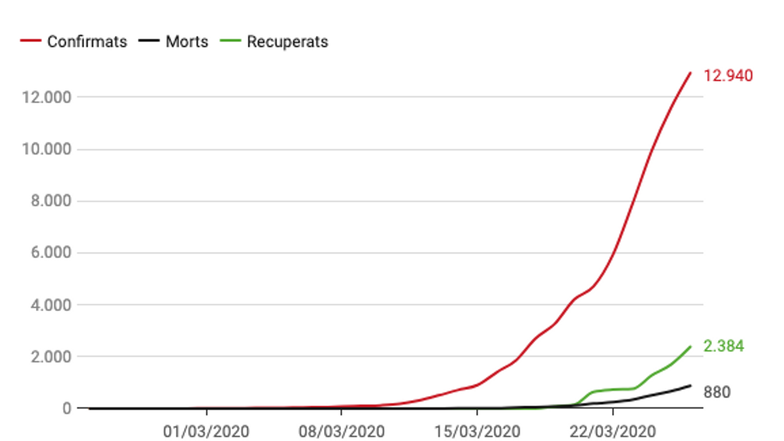 Totes les dades i mapes per seguir l'evolució del coronavirus a Catalunya, Espanya i el món