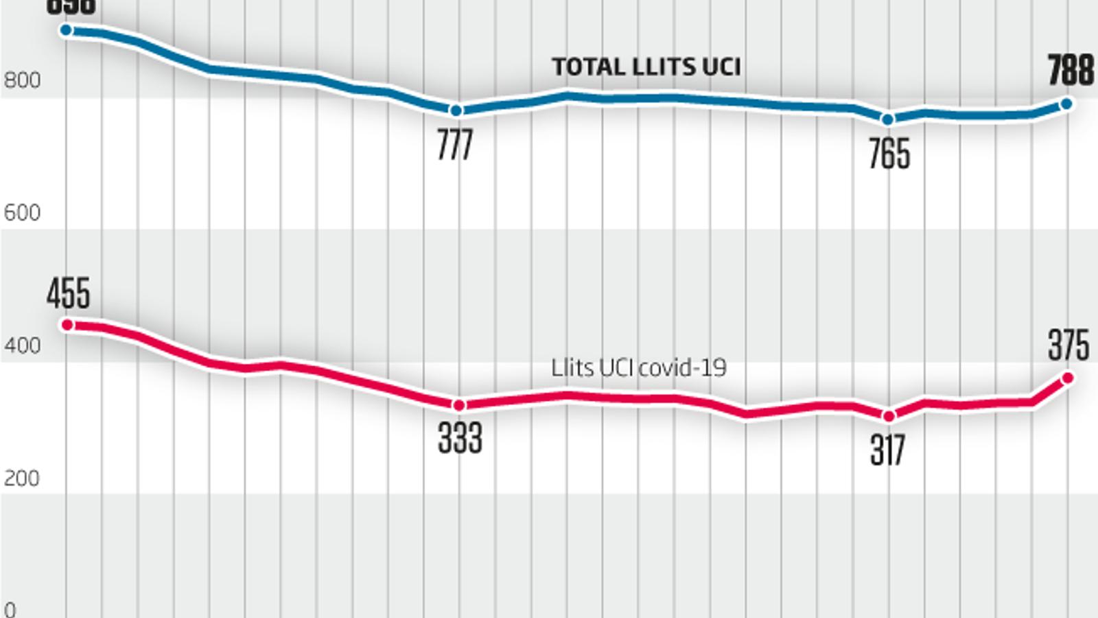 Creix la pressió als hospitals catalans: segueixen disparades les hospitalitzacions i hi ha 37 nous pacients a les UCI
