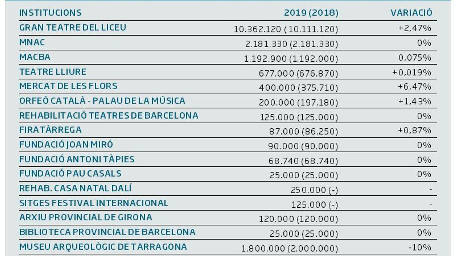 L'Estat congela la inversió cultural a Catalunya