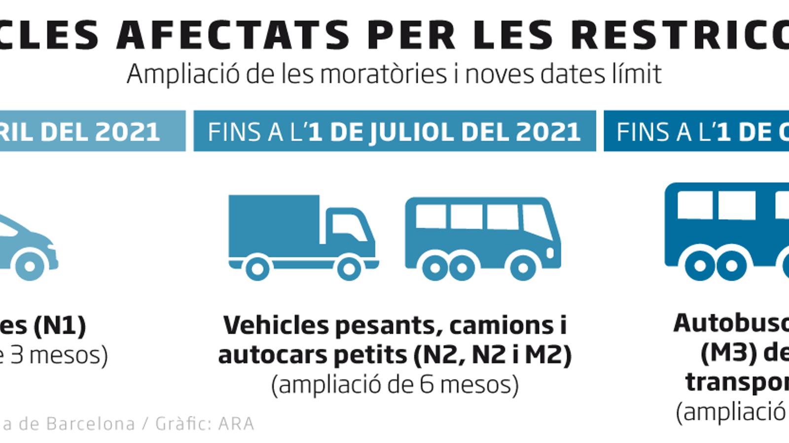 Les multes a la zona de baixes emissions de Barcelona s'ajornen fins al 15 de  setembre