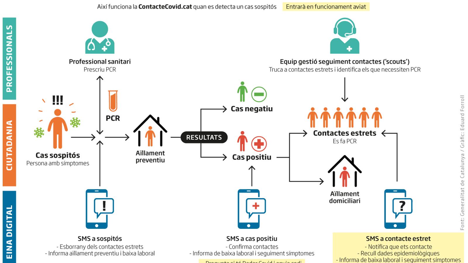 Catalunya activa el rastreig de covid via SMS
