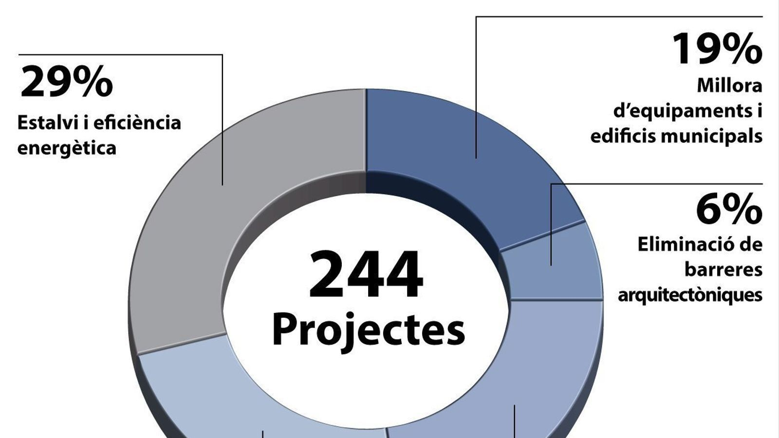Inversió rècord de 33 milions d'euros als ajuntaments