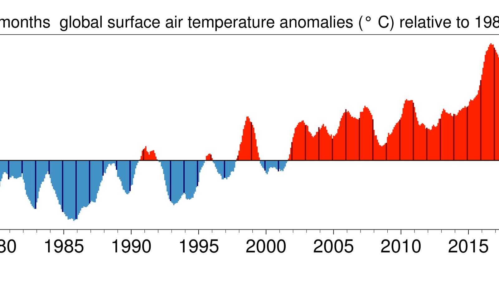 Anomalia de la temperatura global per períodes de 12 mesos / ECMWF