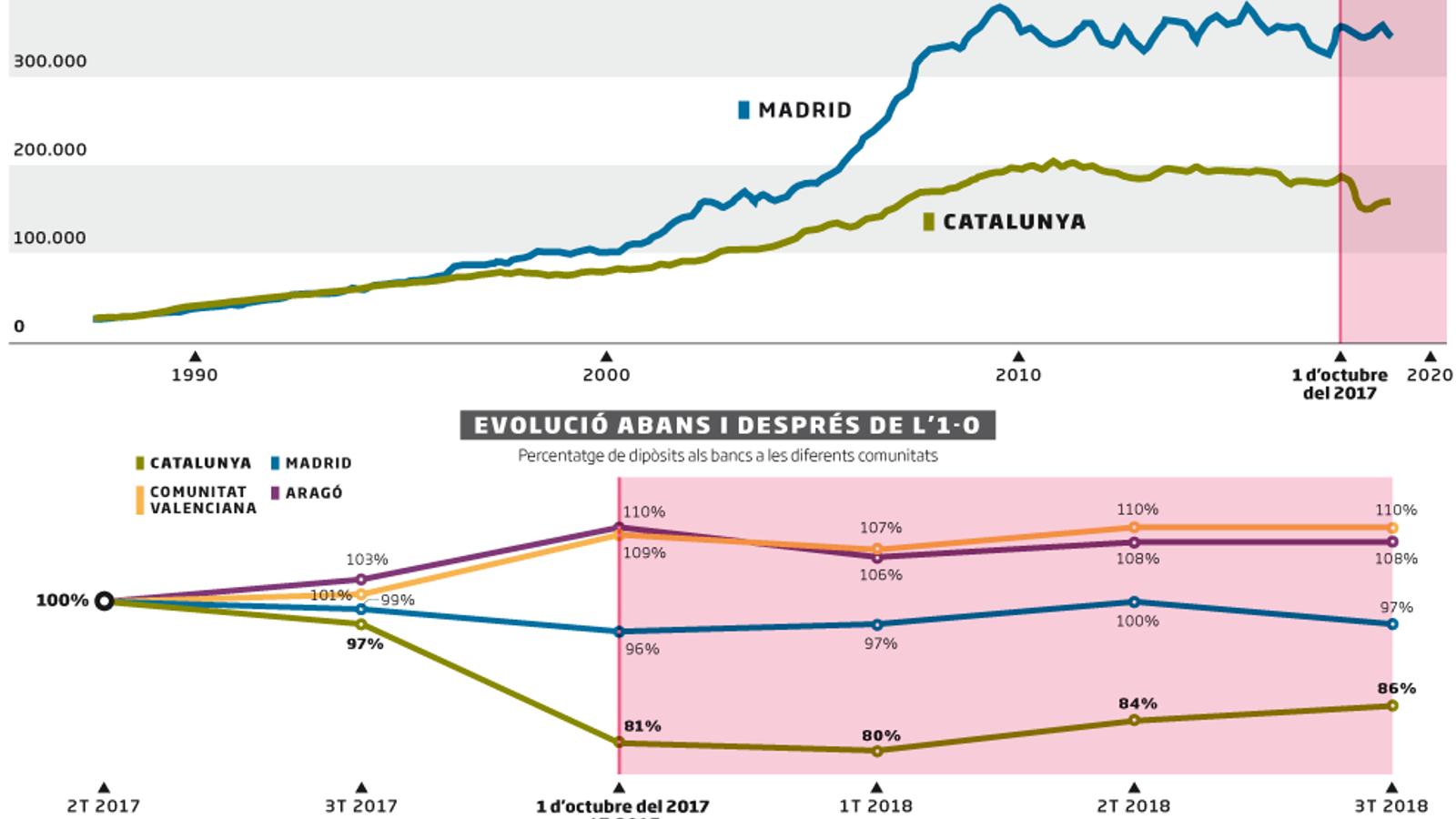 Els moviments de dipòsits bancaris durant els fets d'octubre del 2017