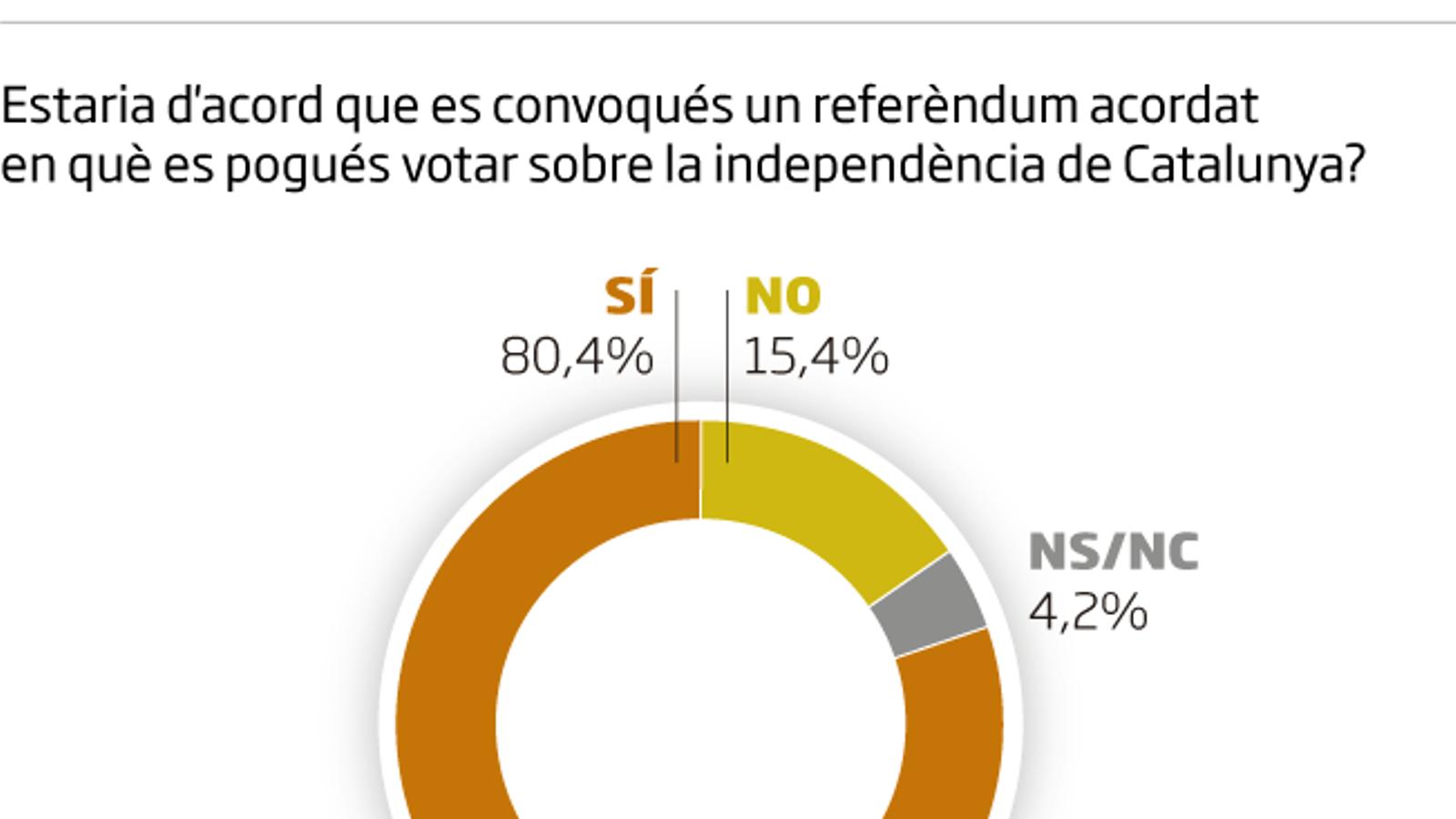 Enquesta de l'ARA: El 80% dels catalans són partidaris d'un referèndum acordat