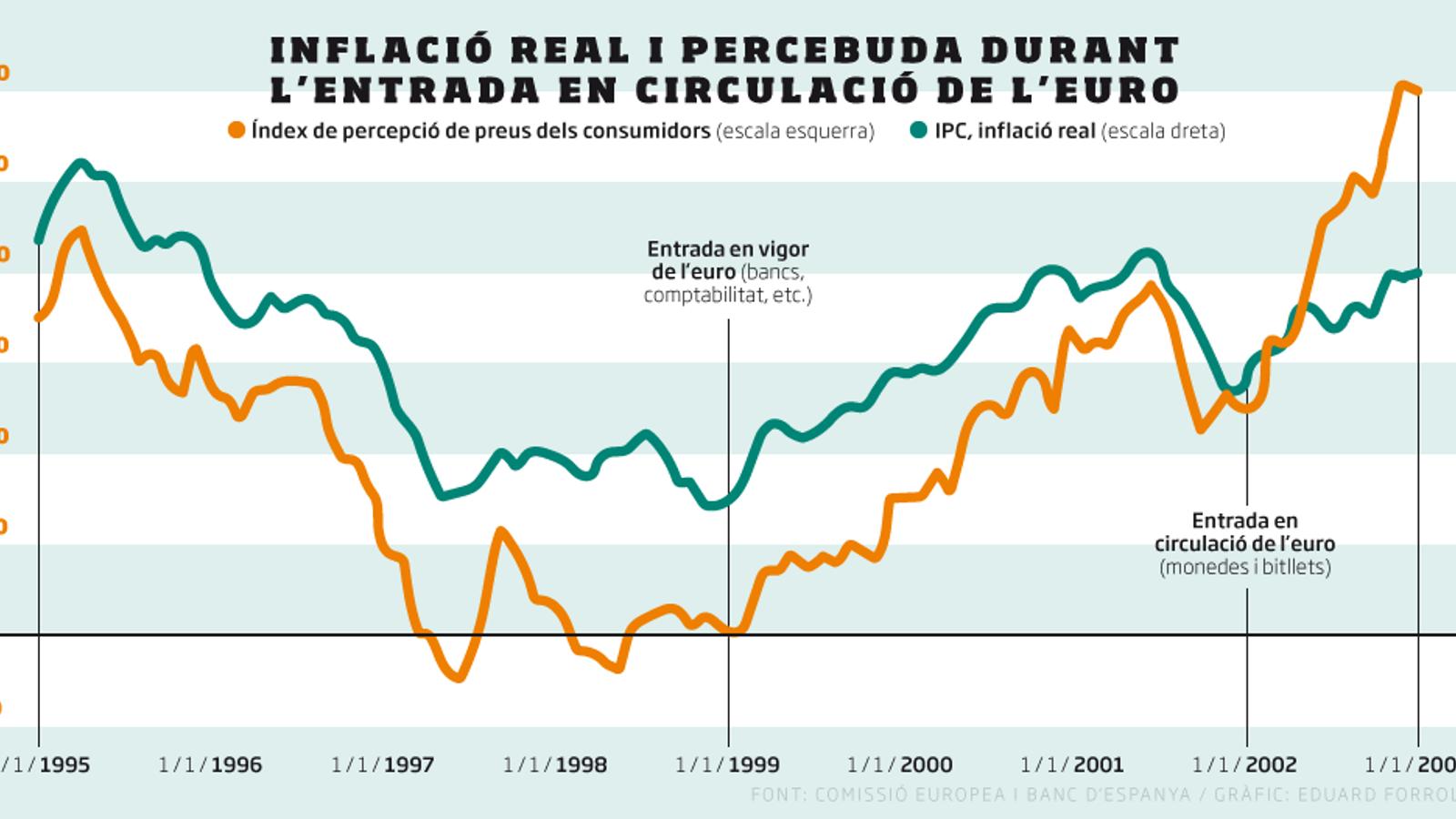 No, l'euro no va fer pujar els preus