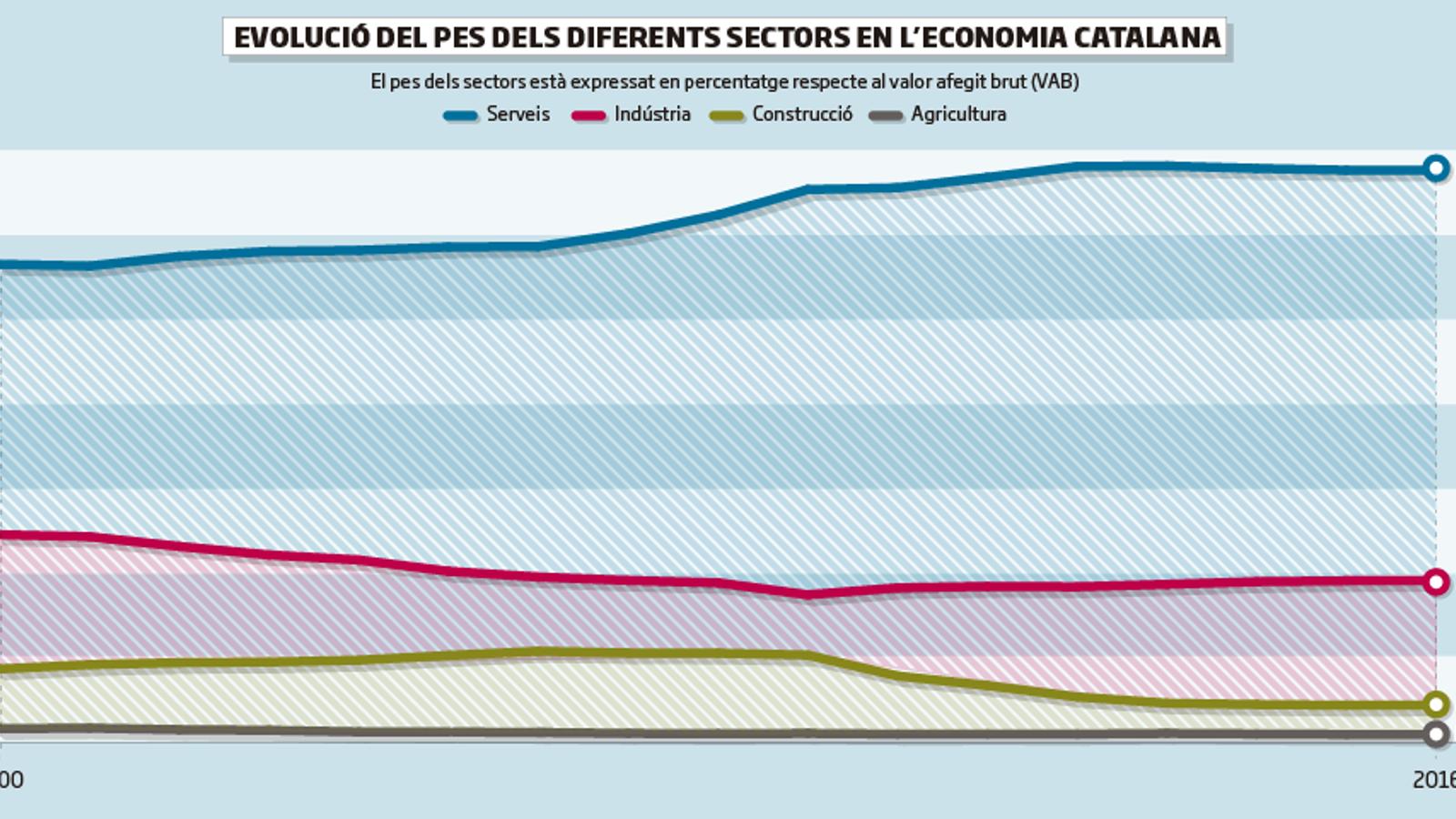 La indústria encara trigarà més de 10 anys a arribar al 25% del PIB