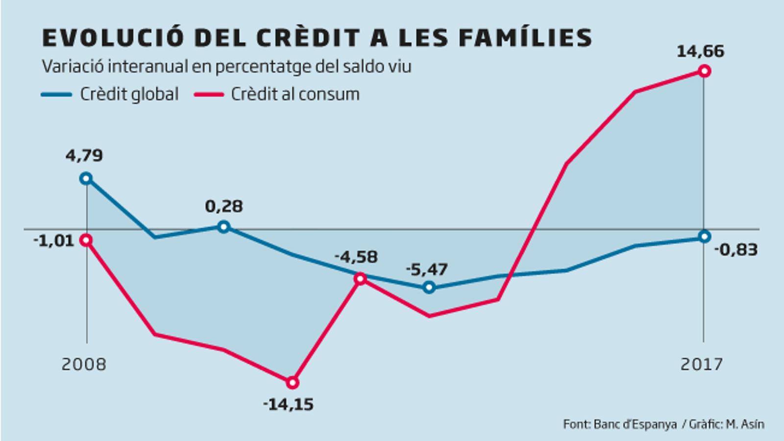 Les llars tornen a tirar de crèdit
