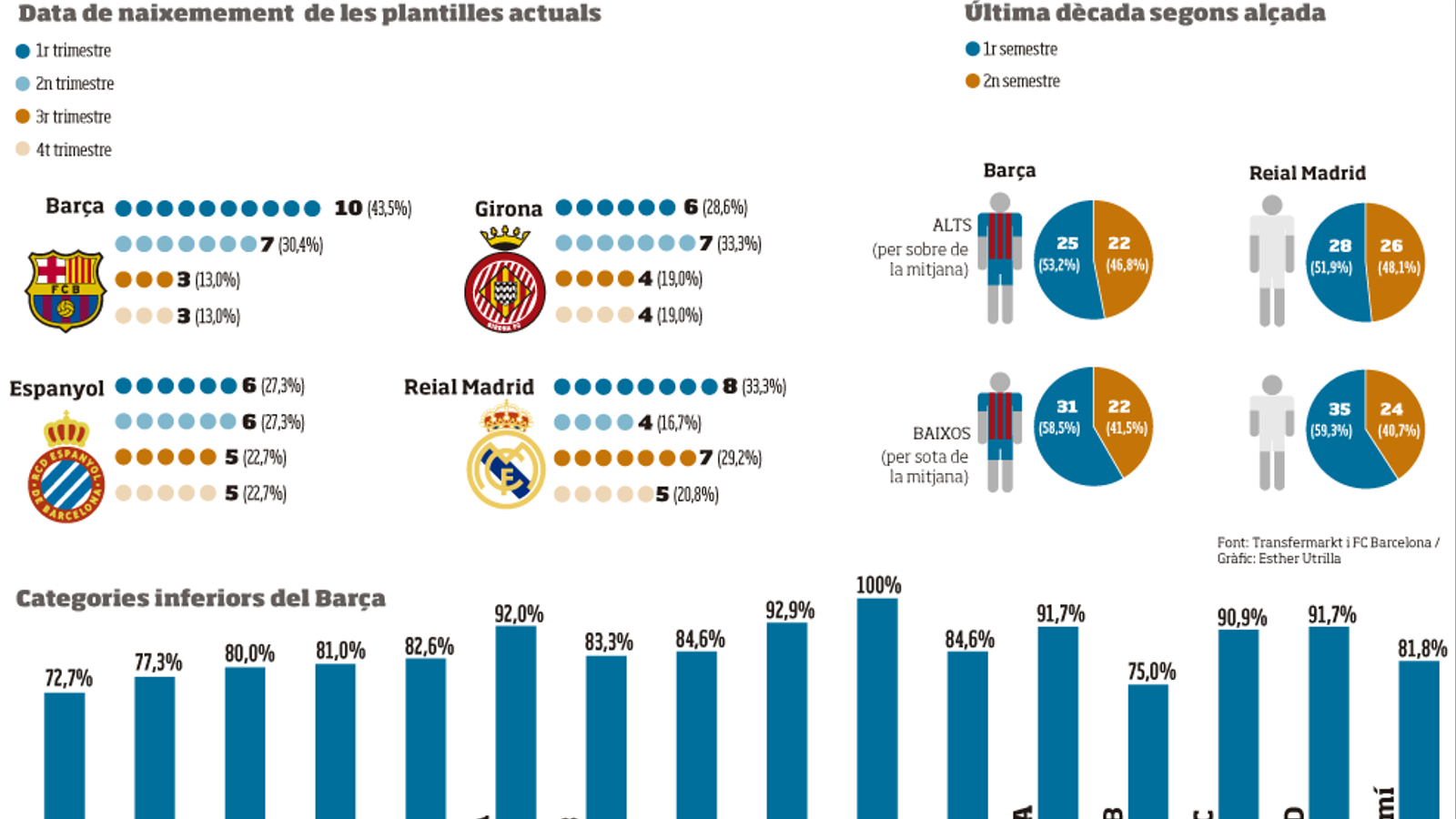 Data de naixement de les plantilles actuals de Barça, Girona, Espanyol i Madrid