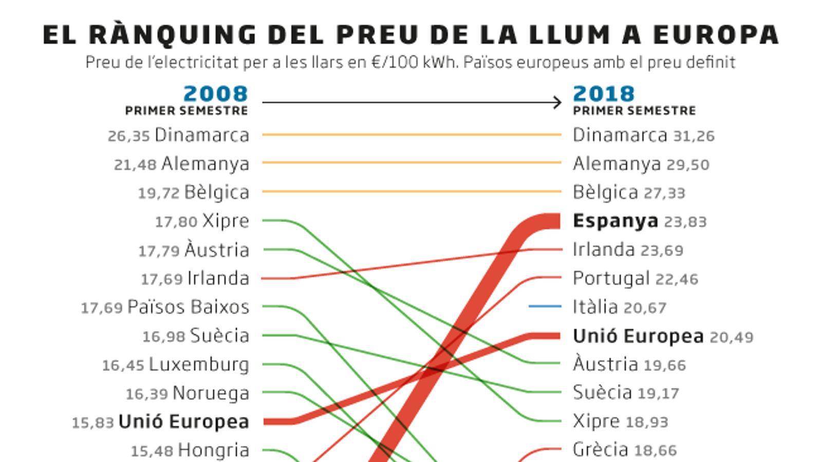 El preu de la llum situa Espanya com el quart país més car d'Europa