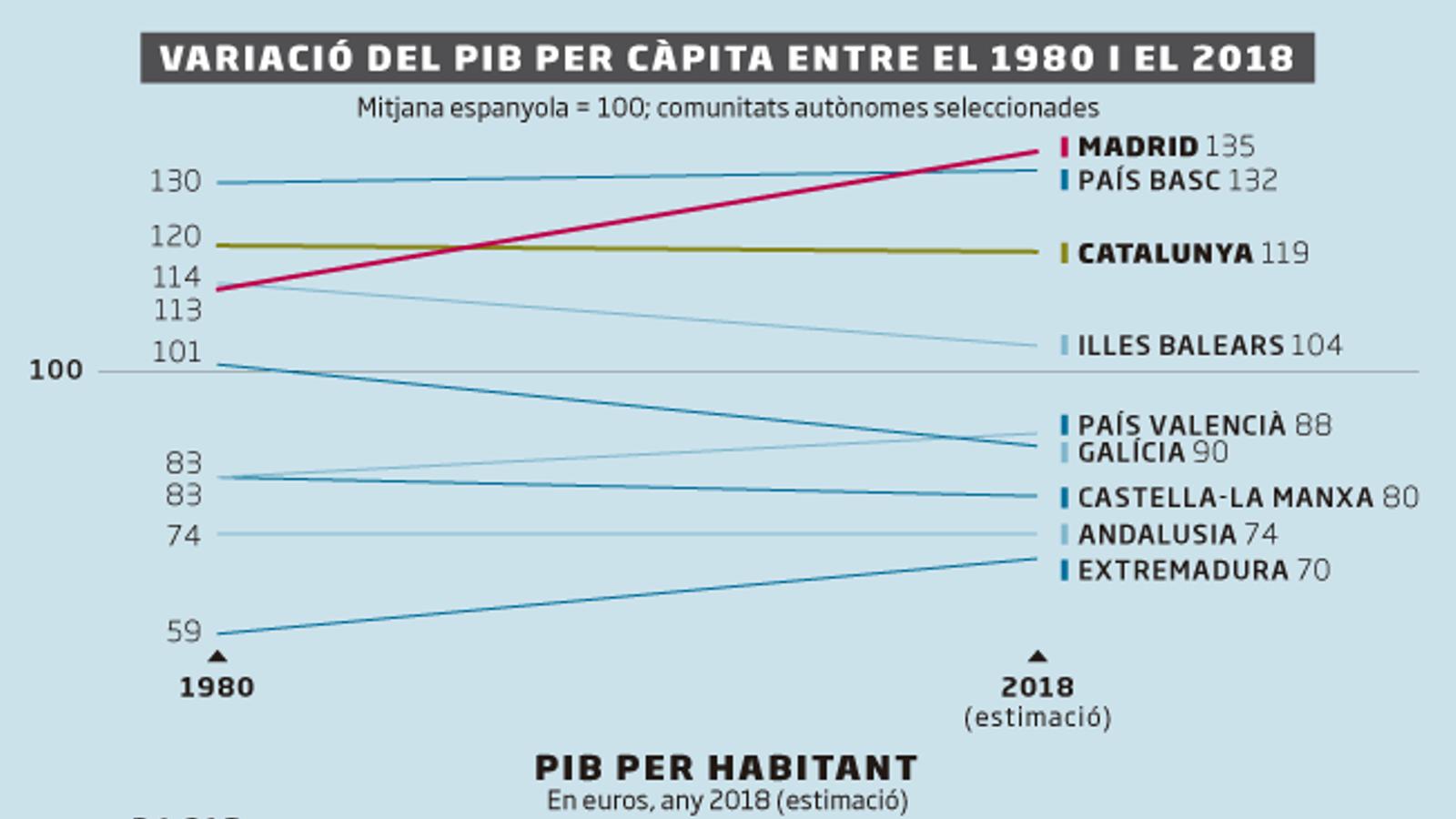La riquesa dels catalans no es distancia de l'espanyola des del 1980