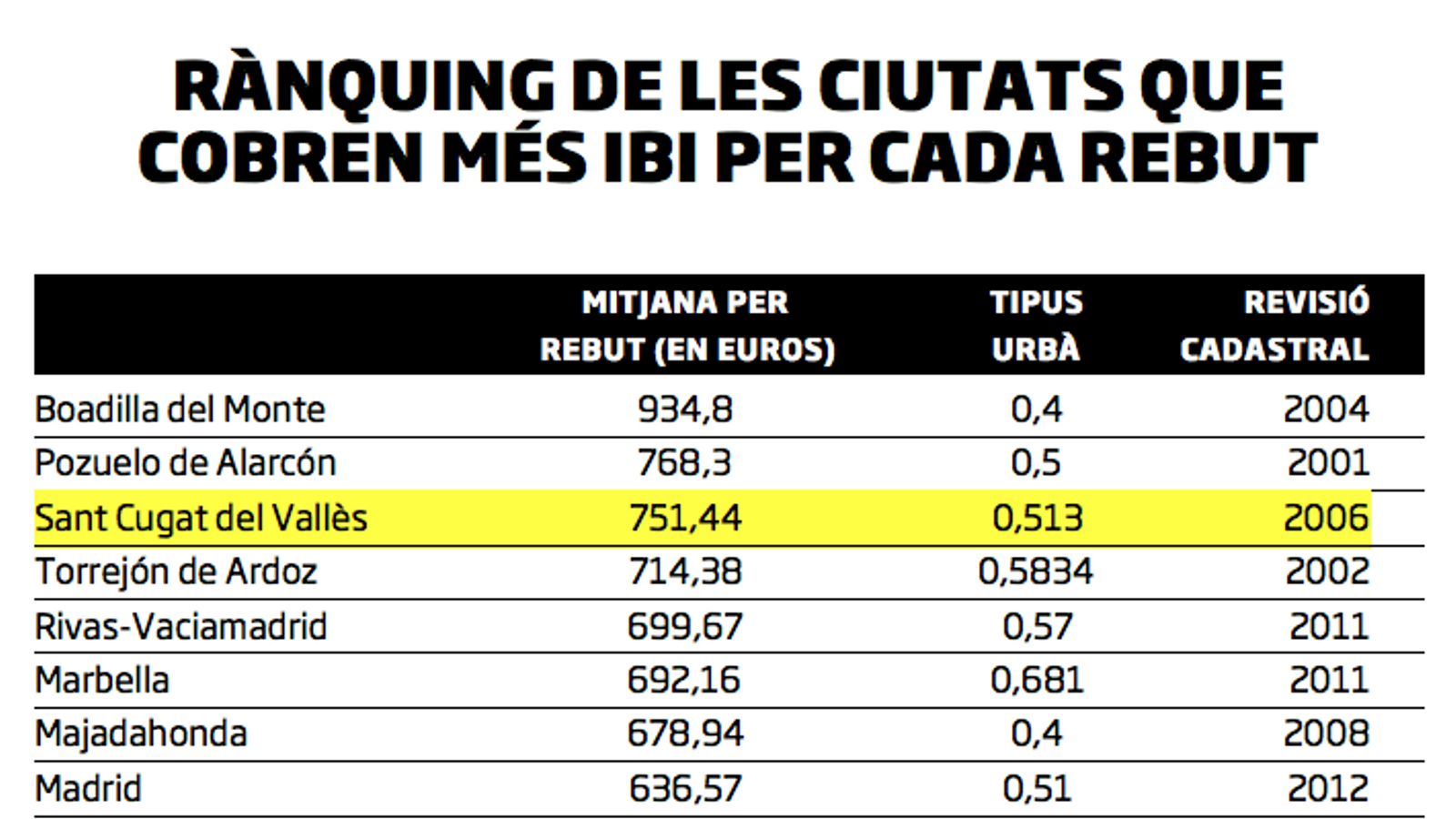 Set ciutats catalanes en el 'top 20' de l'IBI més car de l'Estat