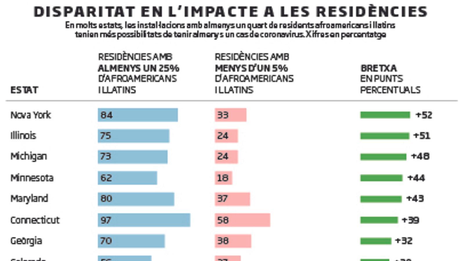 La segregació racial, clau en la crisi a les residències dels EUA