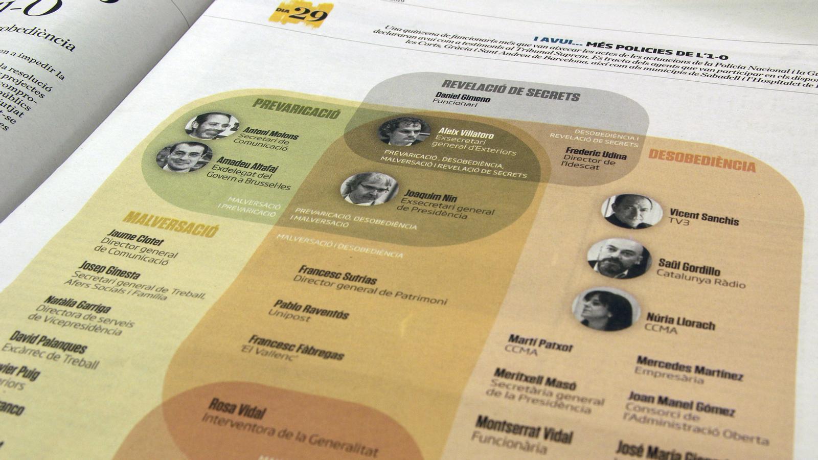 L'anàlisi d'Antoni Bassas: '30 acusats més pels adoradors de l'estat espanyol'