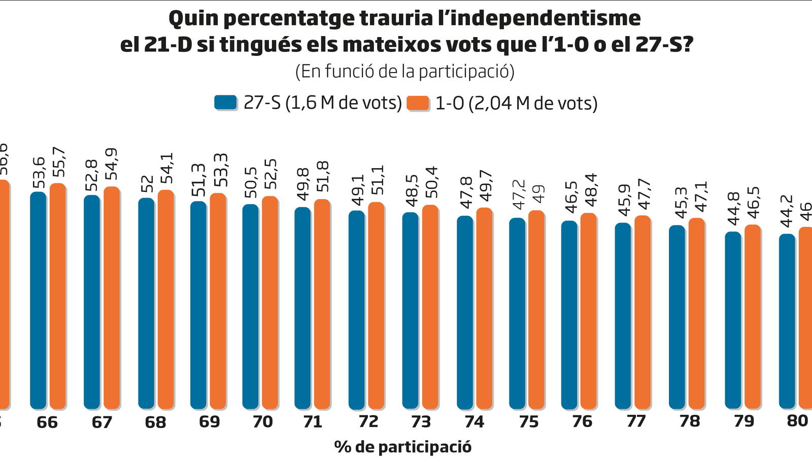 L'independentisme pot superar el 50% el 21-D?