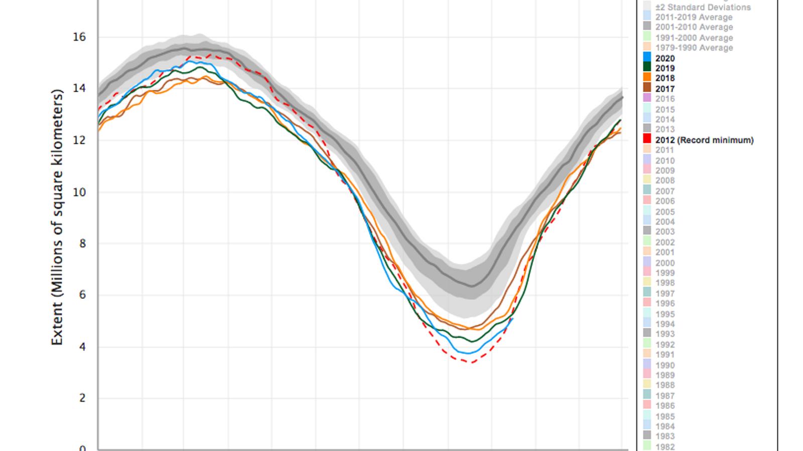 Evolucio de l'extensió de gel a l'Àrtic