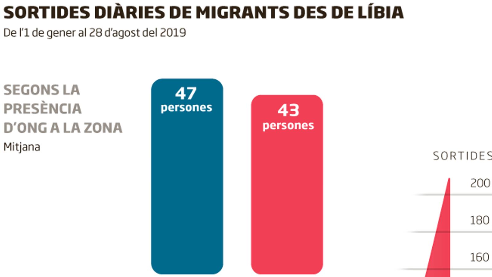 """No hi ha """"efecte crida"""": les ONG al mar no atrauen més pasteres"""