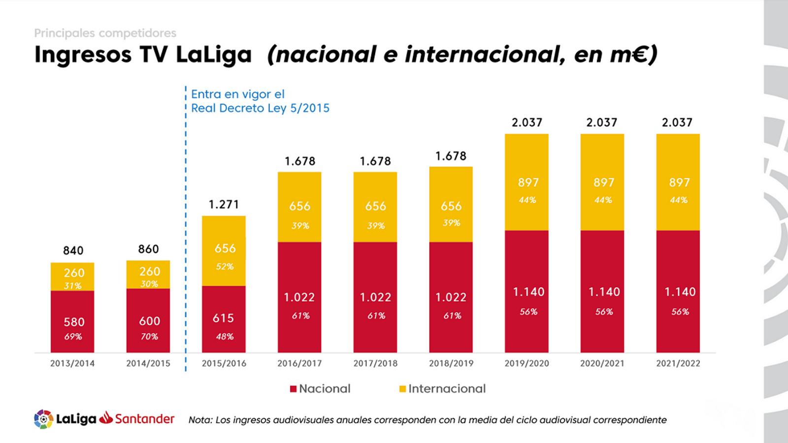 Ingressos de La Lliga per drets televisius, del 2013 al 2022