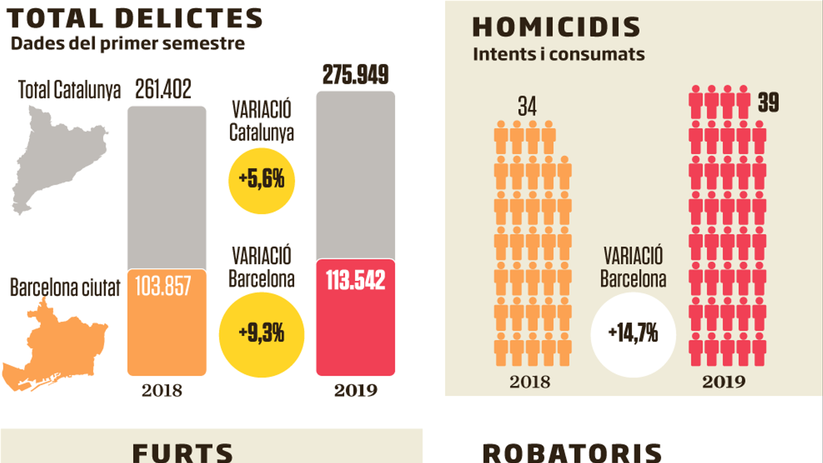 Barcelona supera els 40 robatoris violents al dia, un 31% més en un any