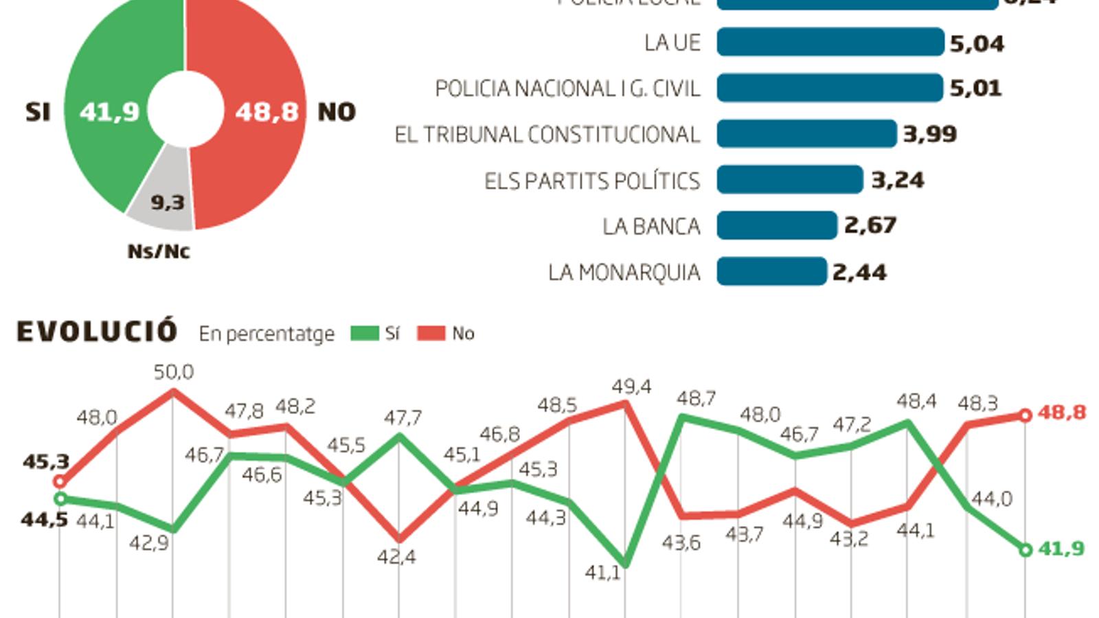 El suport a la independència retrocedeix: el 48,8% dels catalans opten pel no