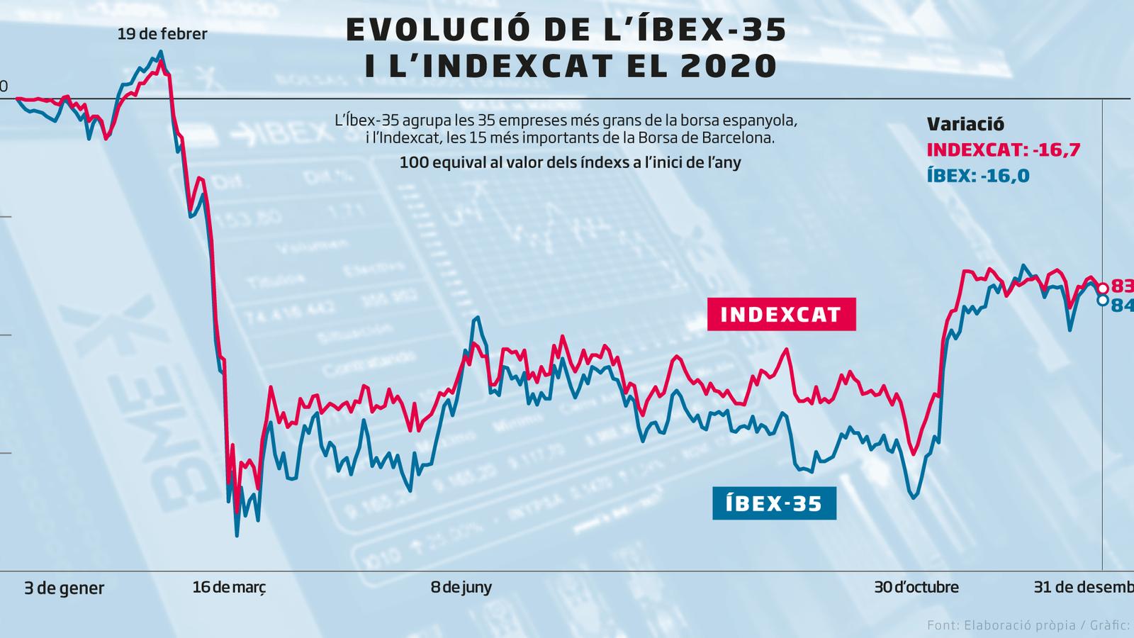 La Borsa de Barcelona, tot l'any de bracet de l'Íbex-35