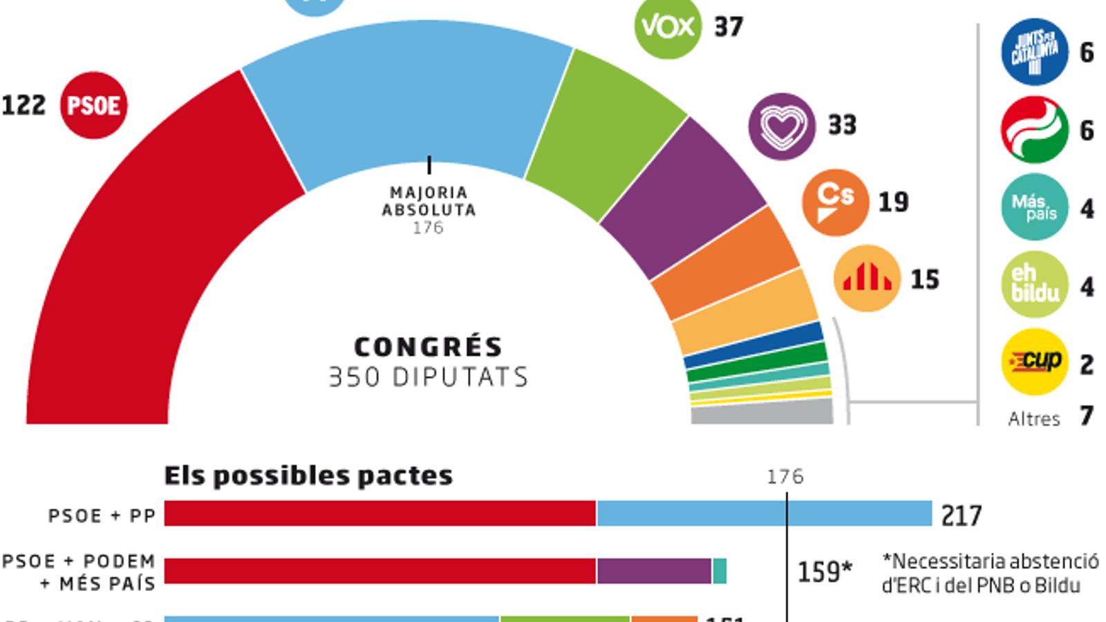 Les enquestes dibuixen un PSOE en mans d'ERC o del PP