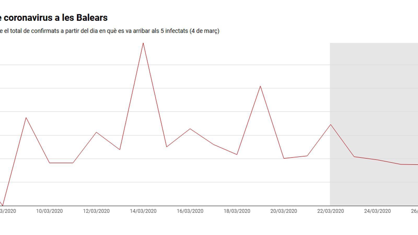 Captura de pantalla del gràfic sobre l'evolució de casos nous de coronavirus