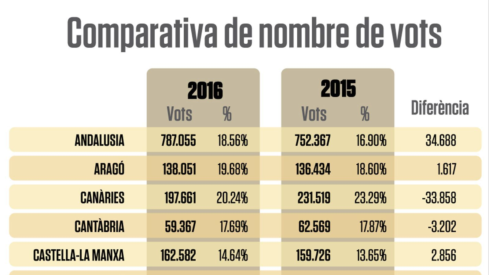 Balears, on millors resultats fa Units Podem a tot l'Estat