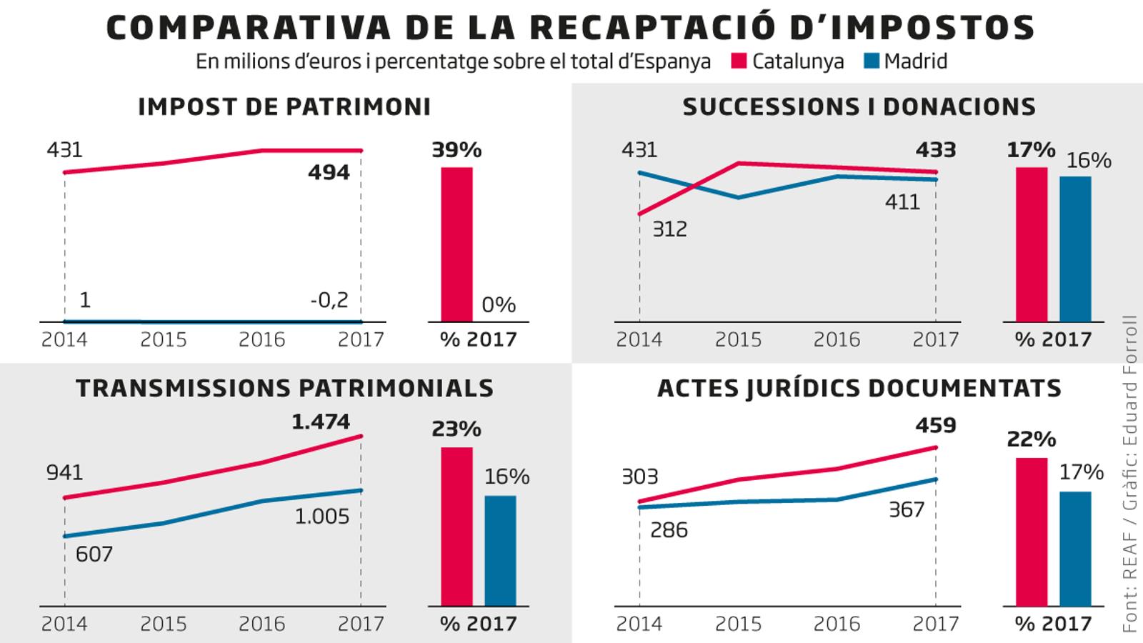 Madrid: l'efecte capitalitat i l'Estat a favor